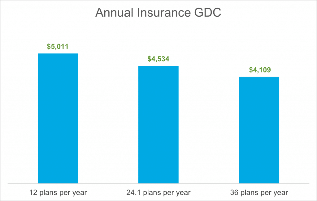 Bar graph showing the annual insurance GDC. For 12 plans per year it is $5,011, for 24.1 plans per year it is $4,534, and for 36 plans per year it is $4,109.