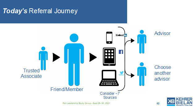Today's referral journey may start with a trusted associate,, but now the Friend/Member will use up to 7 different sources before choosing an advisor