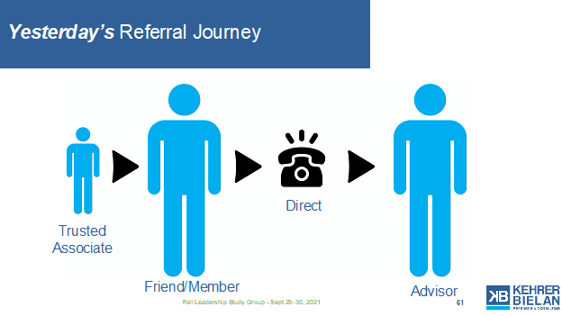 Yesterday's referral journey flowed from Trusted Associate to Friend/Member to the branch and then to the Advisor