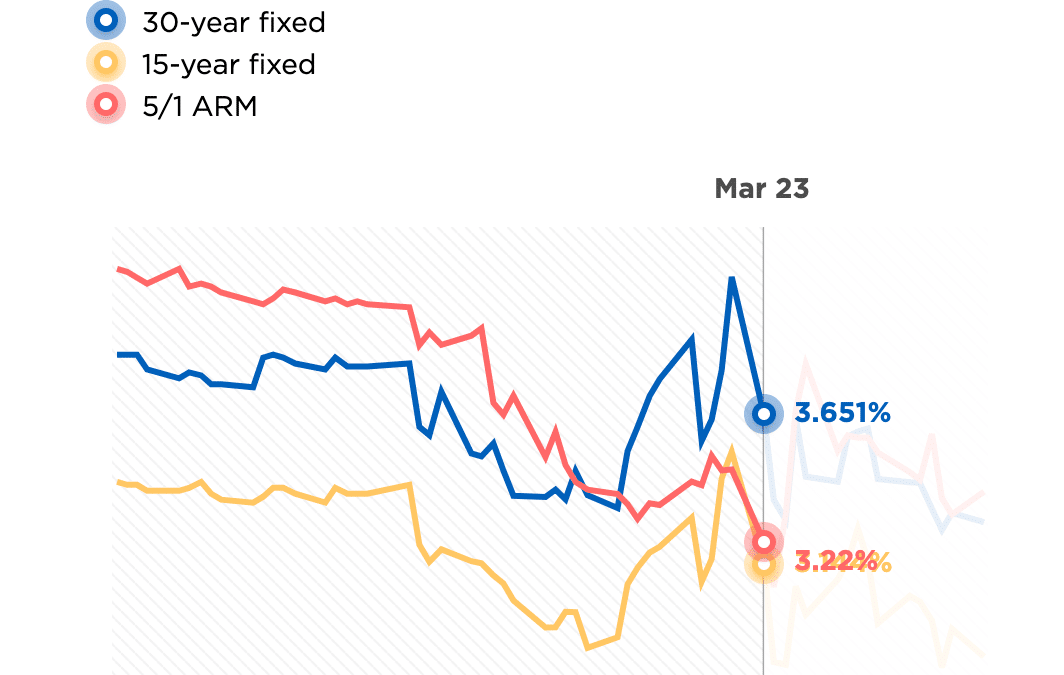 Market Update Market Update with an Eye on Mortgage Rates